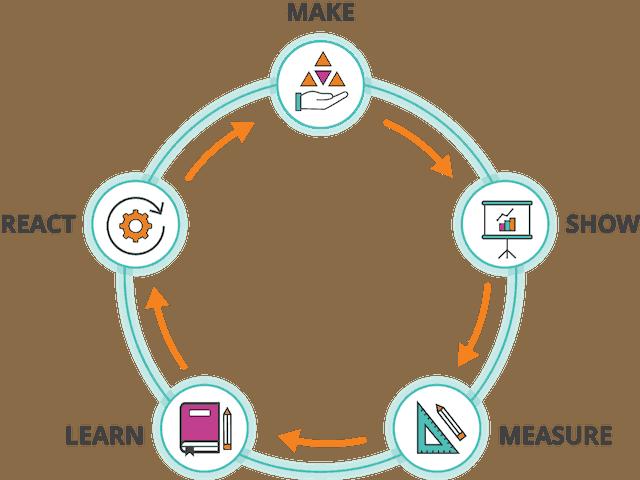MAKE - SHOW - MEASURE - LEARN - REACT